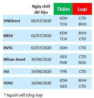 Những dự báo về danh mục VN30 trong đợt tái cơ cấu sắp tới