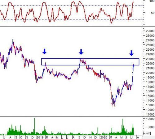 Phân tích kỹ thuật phiên chiều 17/07: Stochastic Oscillator sắp cho tín hiệu bán