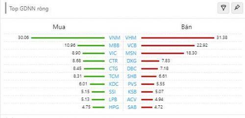 """VN-Index mất gần 5 điểm, cổ phiếu họ """"Vin"""" gây áp lực"""