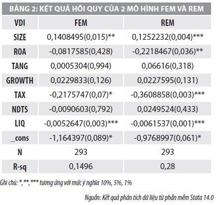 Nhân tố ảnh hưởng đến cấu trúc vốn của doanh nghiệp logistics  trên thị trường chứng khoán Việt Nam