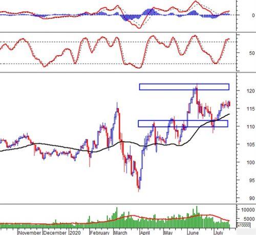 Phân tích kỹ thuật phiên chiều 20/07: Chỉ báo Stochastic Oscillator đã cho tín hiệu bán
