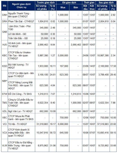 Lãnh đạo mua bán cổ phiếu: Các giao dịch lớn tại LDG, STG, GEX và VNM