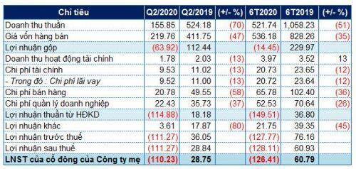 Vinasun tiếp tục ôm lỗ đậm trong quý 2, lỗ lũy kế 6 tháng đầu năm hơn 126 tỷ đồng
