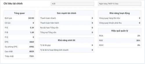 TTCK Việt Nam: Chốt lời từ phe tạo lập? Cơ hội từ nhóm Ngân hàng với cổ phiếu ACB