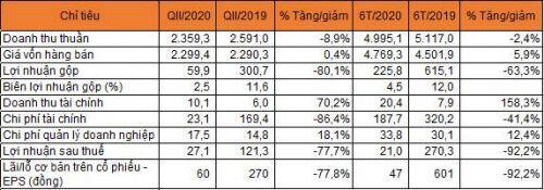Nhiệt điện Quảng Ninh báo lãi 6 tháng giảm 92%