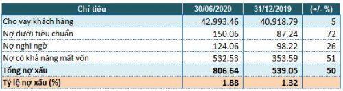 Vietbank báo lãi quý 2 giảm 61%, nợ xấu tăng 50%