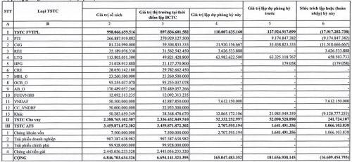 Quý 2, VNDirect báo lãi công ty mẹ hơn 134 tỷ đồng
