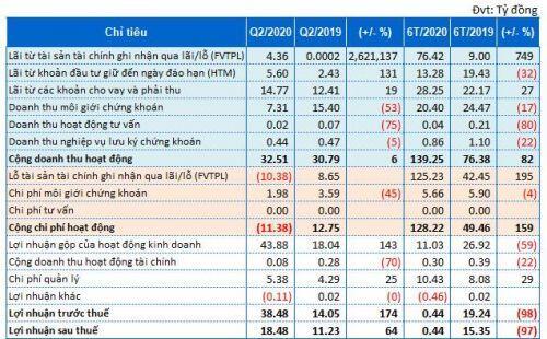 Tự doanh Chứng khoán BOS cắt lỗ hơn 92 tỷ đồng với ROS trong quý 2