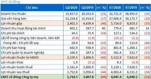 GAS: Quý 2 lãi ròng 1,714 tỷ đồng, thấp nhất 14 quý