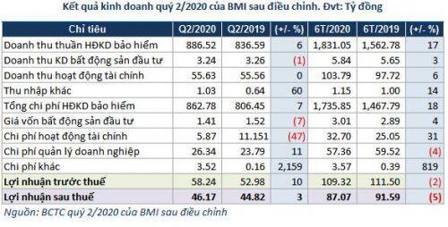 Bảo Minh: Sau điều chỉnh, lợi nhuận quý 2 chuyển từ giảm sang tăng