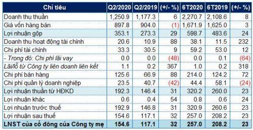 Nhựa Bình Minh báo lãi ròng quý 2 tăng 32%