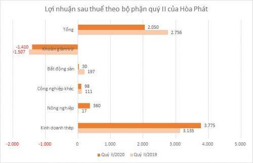 Hòa Phát ghi nhận lãi mảng nông nghiệp quý II đạt 360 tỷ đồng, giảm 25% so với quý trước