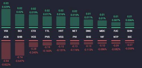 Nỗi sợ Covid-19 khiến VN-Index mất gần 28 điểm, cổ phiếu BĐS giảm sàn hàng loạt