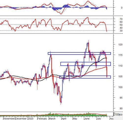 Phân tích kỹ thuật phiên chiều 27/07: Những tín hiệu tiêu cực liên tục hình thành