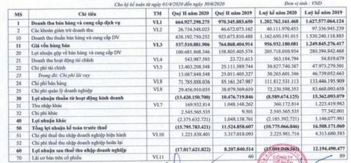 Tích cực tái cơ cấu, LAS vẫn lỗ 17 tỷ đồng