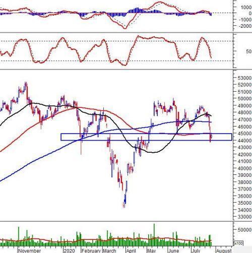 Phân tích kỹ thuật phiên chiều 28/07: Thị trường chung tăng điểm trở lại