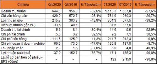 Thiên Long báo lãi quý II giảm 76%
