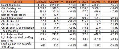 PVTrans báo lãi ròng 6 tháng giảm 24%