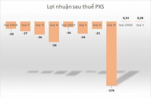 PXS có lãi quý thứ 2 liên tiếp