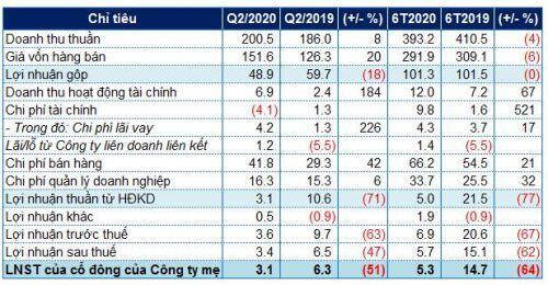 Bóng đèn Điện Quang báo lãi ròng giảm 64% trong nửa đầu năm