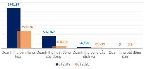 ROS lỗ ròng quý 2 hơn 150 tỷ đồng: Tất cả là tại Covid?
