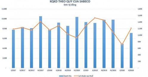 Sabeco ghi nhận lợi nhuận sụt giảm mạnh so với cùng kỳ 2019, tiếp tục đối diện với khó khăn do Covid-19