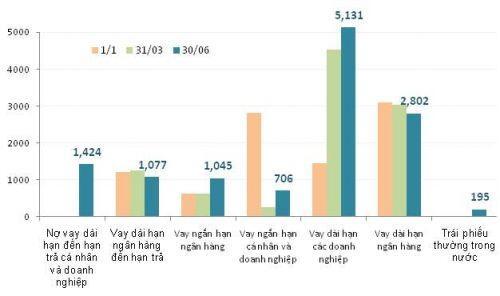 HNG thoát lỗ nhờ lãi chênh lệch tỷ giá, ngày càng dựa vào nhóm Thaco?