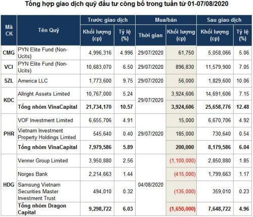 Giao dịch quỹ đầu tư: Lực mua chiếm ưu thế