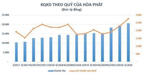 Ngành thép quý II/2020: Hòa Phát, Hoa Sen lãi lớn, hàng loạt doanh nghiệp thép còn lại thua lỗ nặng