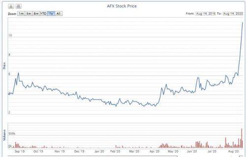 Cổ phiếu tăng trần 5 phiên khi SCIC muốn thoái vốn giá cao, Afiex có gì?