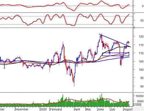 Phân tích kỹ thuật phiên chiều 17/08: VN-Index rơi xuống dưới đường SMA 50 ngày