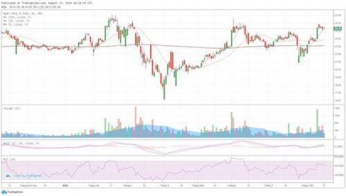 [Cổ phiếu nổi bật tuần] Bùng lên trong đúng 1 phiên, ACB có gì để kỳ vọng tăng giá?