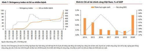 VDSC: Tăng trưởng kinh tế Việt Nam năm 2020 sẽ quanh ngưỡng 2%