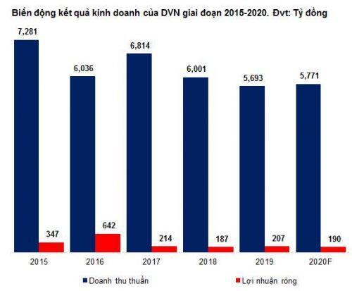 DVN - Tiềm năng lớn nhưng chưa thể phát huy