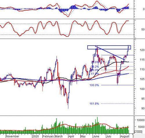 Phân tích kỹ thuật phiên chiều 21/08: VN-Index tiếp tục test lại trendlline