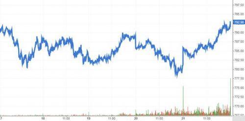 Chứng khoán phái sinh Tuần 24-28/08/2020: VN30-Index hướng đến trendline ngắn hạn
