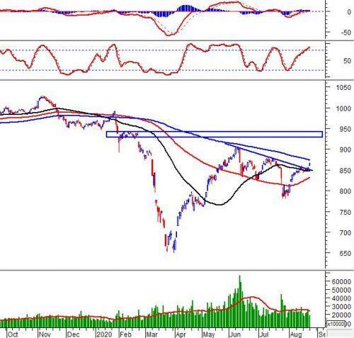 Phân tích kỹ thuật phiên chiều 24/08: VN-Index xuất hiện Rising Window