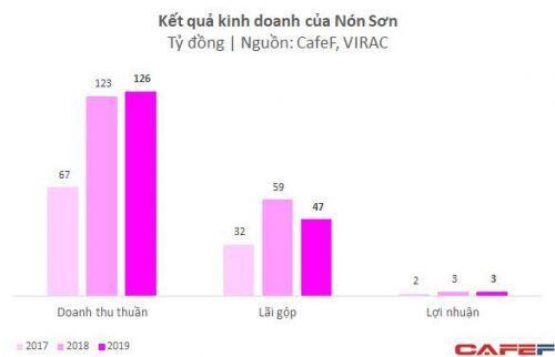 Hé lộ tình hình lời lãi của Nón Sơn: Doanh thu cả trăm tỷ đồng chứ không phải 'tổ chức đặc vụ kiểu Kingsman'