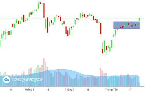 VN-Index được dự báo tiếp tục xu hướng tăng điểm
