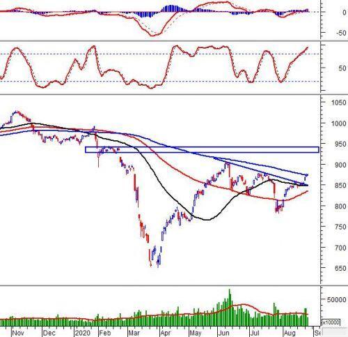 Phân tích kỹ thuật phiên chiều 26/08: VN-Index tiếp tục tăng điểm