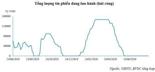 Lãi suất liên ngân hàng tăng nhẹ dù thanh khoản vẫn dồi dào