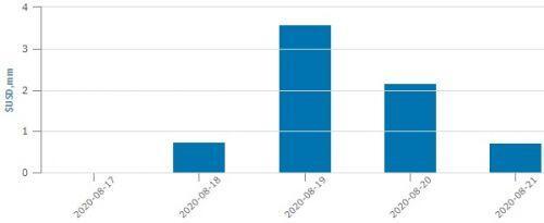 Sau tuần yên ắng, VNM ETF bất ngờ được rót 7 triệu USD