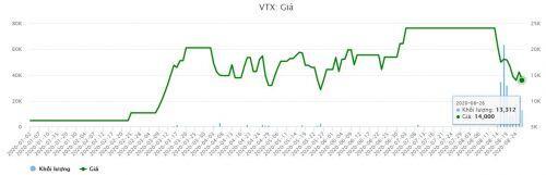Vietranstimex tăng lỗ thêm sau soát xét