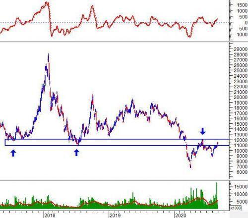 Phân tích kỹ thuật phiên chiều 28/08: VN-Index hướng đến vùng 930-940 điểm
