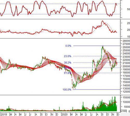 """Ngày 01/12/2020: 10 cổ phiếu """"nóng"""" dưới góc nhìn PTKT của Vietstock"""