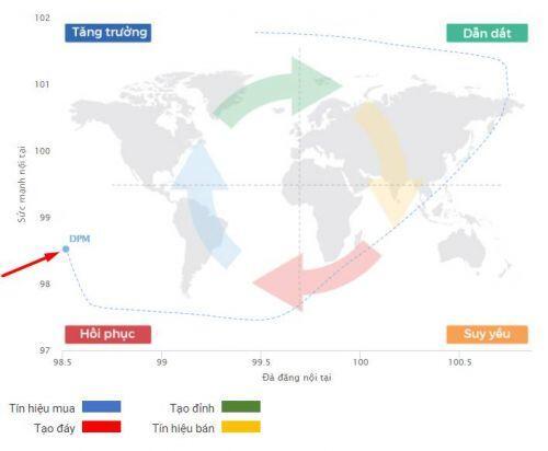 DPM – Liệu có lợi khi mảng Năng lượng tăng đột phá?