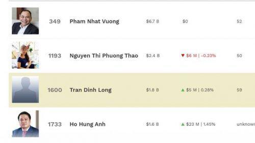 Cổ phiếu thăng hoa đưa tài sản tỉ phú Việt tăng hàng trăm triệu USD