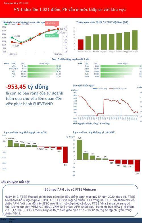 [BizSTOCK] VN-Index lên 1.021 điểm, PE vẫn ở mức thấp so với khu vực