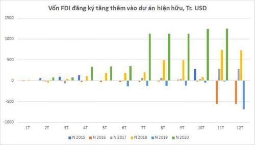 Tỉnh thành nào đang hút mạnh vốn FDI vào bất động sản thời Covid?