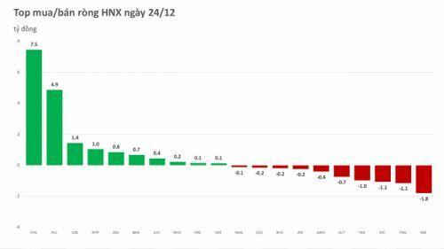 Phiên 24/12: Khối ngoại giảm quy mô bán ròng, tự doanh giải ngân mạnh
